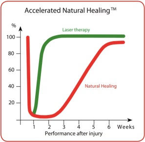 accelerated natural healing